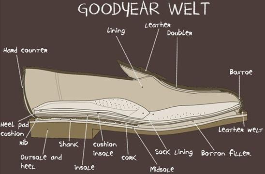 Šta je Goodyear Welt?